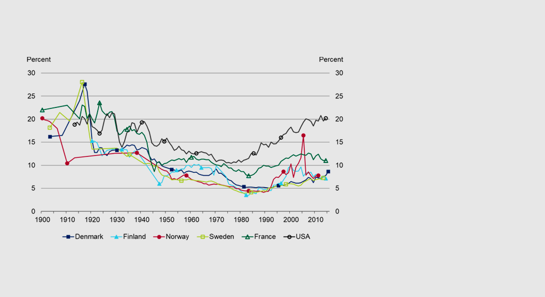Figure: Top incomes in Scandinavia: Recent developments and the role of capital income