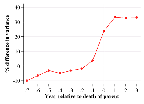 Figure 1: Shows the correlation between year relative to death of parent and percentige difference in variance