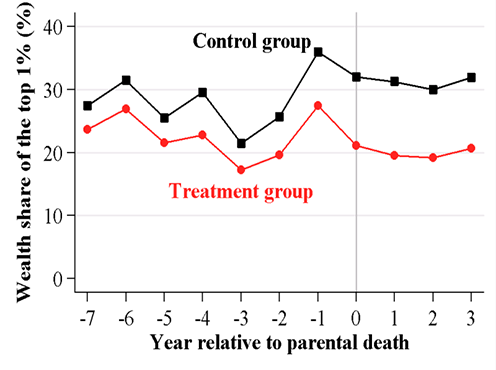 Figure 2: Shows the correlation between year relative to parental death and Wealth share of of the top 1 percent.